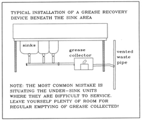 under sink grease trap sizing grease and oil in restaurant wastewater barnstable