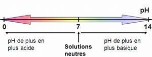 Ph Du Sol : chapitre iv ions et ph physique chimie au coll ge ~ Melissatoandfro.com Idées de Décoration