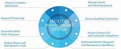 Management Facilities Data Platform Capabilities Chart Sensor
