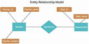 Tutorial Entity Relationship Diagram