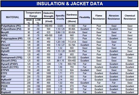 insulation data sheet misc fuel lines hose