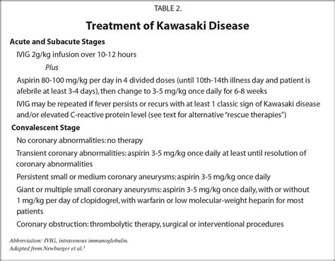 Intravenous Immunoglobulin For The Treatment Of Kawasaki
