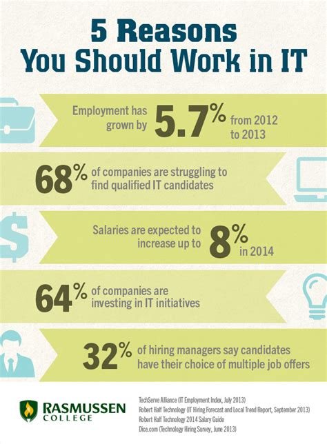 5 facts that prove now is the time to pave your it career