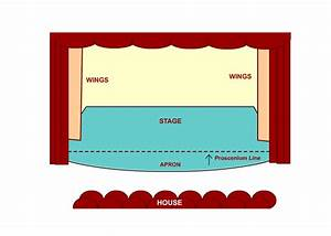 Learning About The Stage  The Proscenium Stage