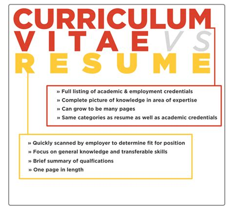 Cv Vs Resume For Grad School by Understanding The Difference Between A Cv And A Resume