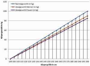 Normalgewicht Berechnen : idealgewicht berechnen broca formel und bmi im vergleich ~ Themetempest.com Abrechnung