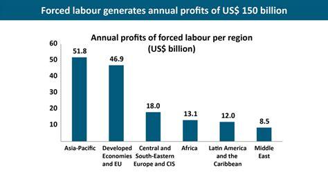 statistics  forced labour modern slavery  human
