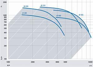Mag Berechnen : auslegung eines ventilators techniker forum ~ Themetempest.com Abrechnung