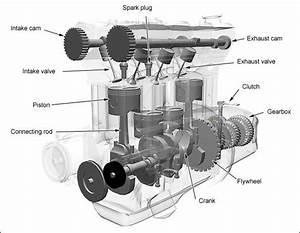 How Does A 4 Stroke Engine Work    U2013 Mechstuff