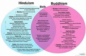 Christianity Vs Buddhism Venn Diagram