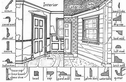 Architectural Glossary Elements Molding Exterior Types Interior