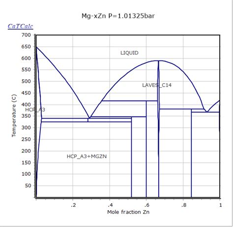 Mg Zn Phase Diagram by Mg Zn Phase Diagram