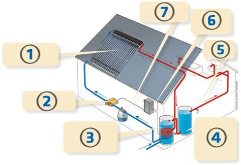 Солнечное отопление солнечные коллекторы и батареи принцип действия и эффективность