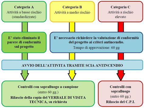 Norme Antincendio Uffici by Certificato Prevenzione Incendi Cpi Cos 232 Normativa E