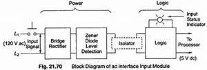 Plc Discrete I  O Modules