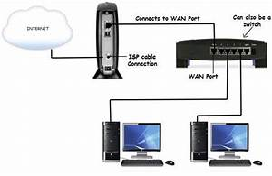 Configure Your Network Router For Your Home Network