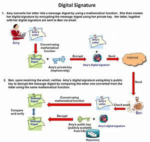 OGCIO : Digital Certificates for Electronic Transactions ...