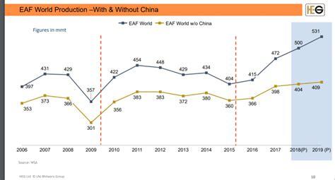 heg graphite shares falling investeek