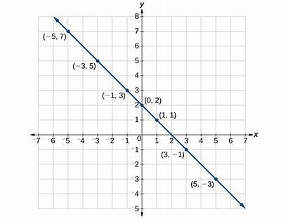 Points Coordinate Graph Graphing Graphs Algebra Line