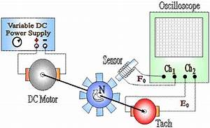 Calibration Of A Linear Motion Potentiometer