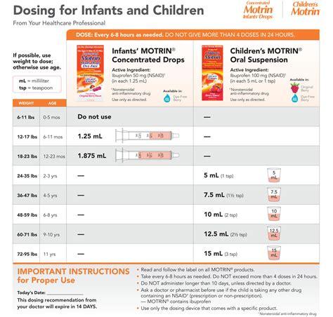 dosing  infants  children premiere pediatrics  norman oklahoma