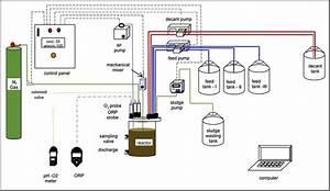 Schematic Diagram Of The Sequencing Batch Reactor  Sbr