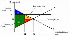 Consumer And Producer Surplus   Deadweight Loss