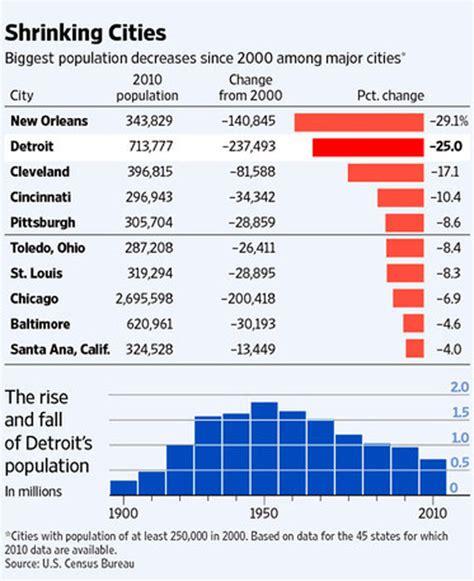 fascinating  census maps  graphs  pics izismilecom
