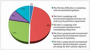 Sustainability | Free Full-Text | Factors Promoting ...