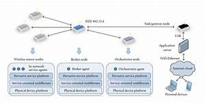 Wireless Sensor Network Topology And Its Internetworking