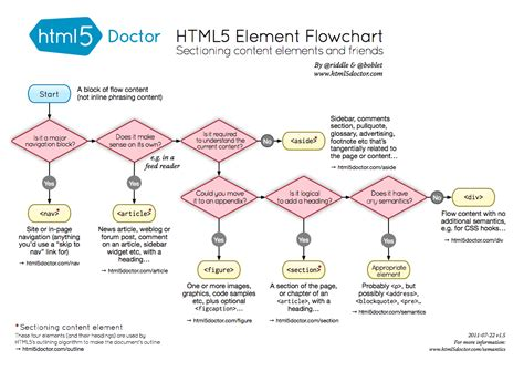 html5 element flowchart indianapolis portfolio tutorials and inspiration for web design