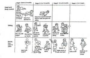 Infant Development Stages Chart