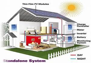 Solar Home Lighting Systems  U2013 Solar Energy  Rooftop Solar