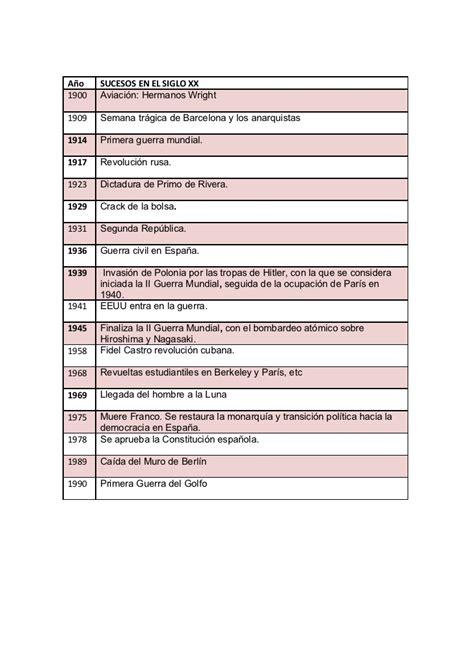 sucesos importantes siglo 20 cronolog 205 a siglos xix xx