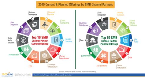 smb channel partners top 10 business issues it