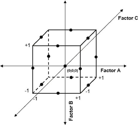 Diagram For An Exle Of A Design Experiment by Geometric View Of A Three Factor Box Behnken Design