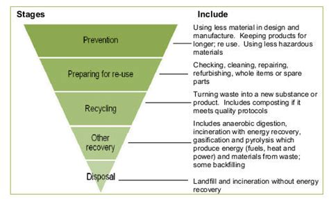 Sustainability Consultants  Site Waste Management Plan