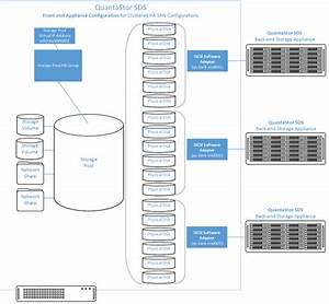 Clustered Ha San  Nas With Iscsi  Fc San Back