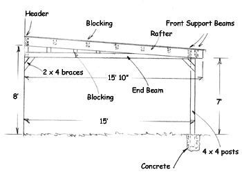 Build an Attached Carport   Extreme How To