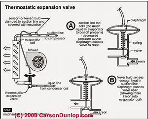 Guide to Thermostatic Expansion Valves & Other Refrigerant ...