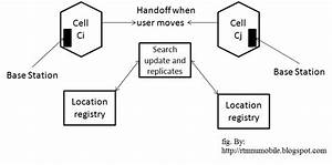 Mobile Computing  Mobility Management