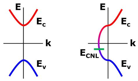 Equation 1 can be modied for an intrinsic semiconductor, where the fermi level is close to center of the band gap (ef i). What is Fermi-level pinning, and how could it affect the behavior of the semiconductor? - Quora