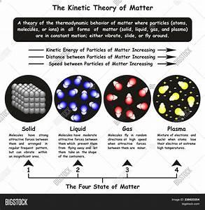 Kinetic Theory Matter Image  U0026 Photo  Free Trial
