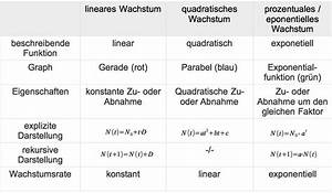 Exponentielles Wachstum Berechnen : grundlagen zu wachstum online lernen ~ Themetempest.com Abrechnung