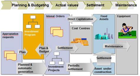 Treasury Business Process Flowchart
