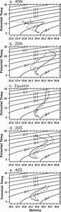 Annual Mean Potential Temperature U2013salinity Diagram At The