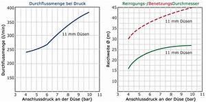 Durchflussmenge Berechnen Druck : tornado 2 orbitalreiniger ~ Themetempest.com Abrechnung