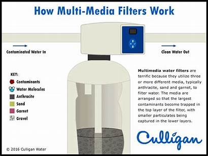 Water Filter Filters Multimedia Filtration System Different