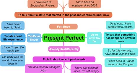 Englishmania Present Perfect