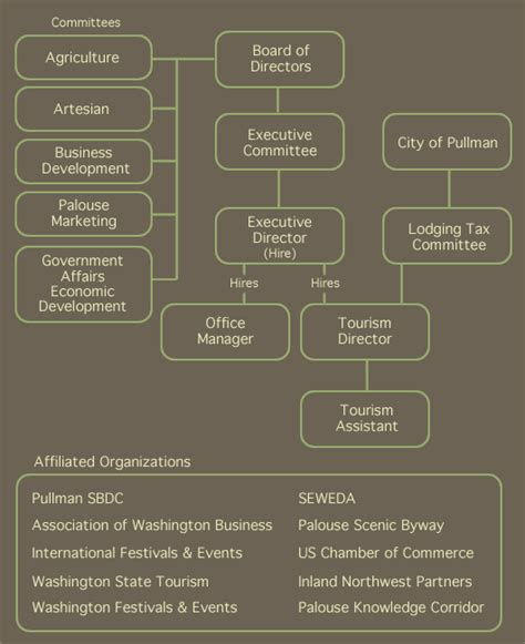 organization chart pullman chamber commerce
